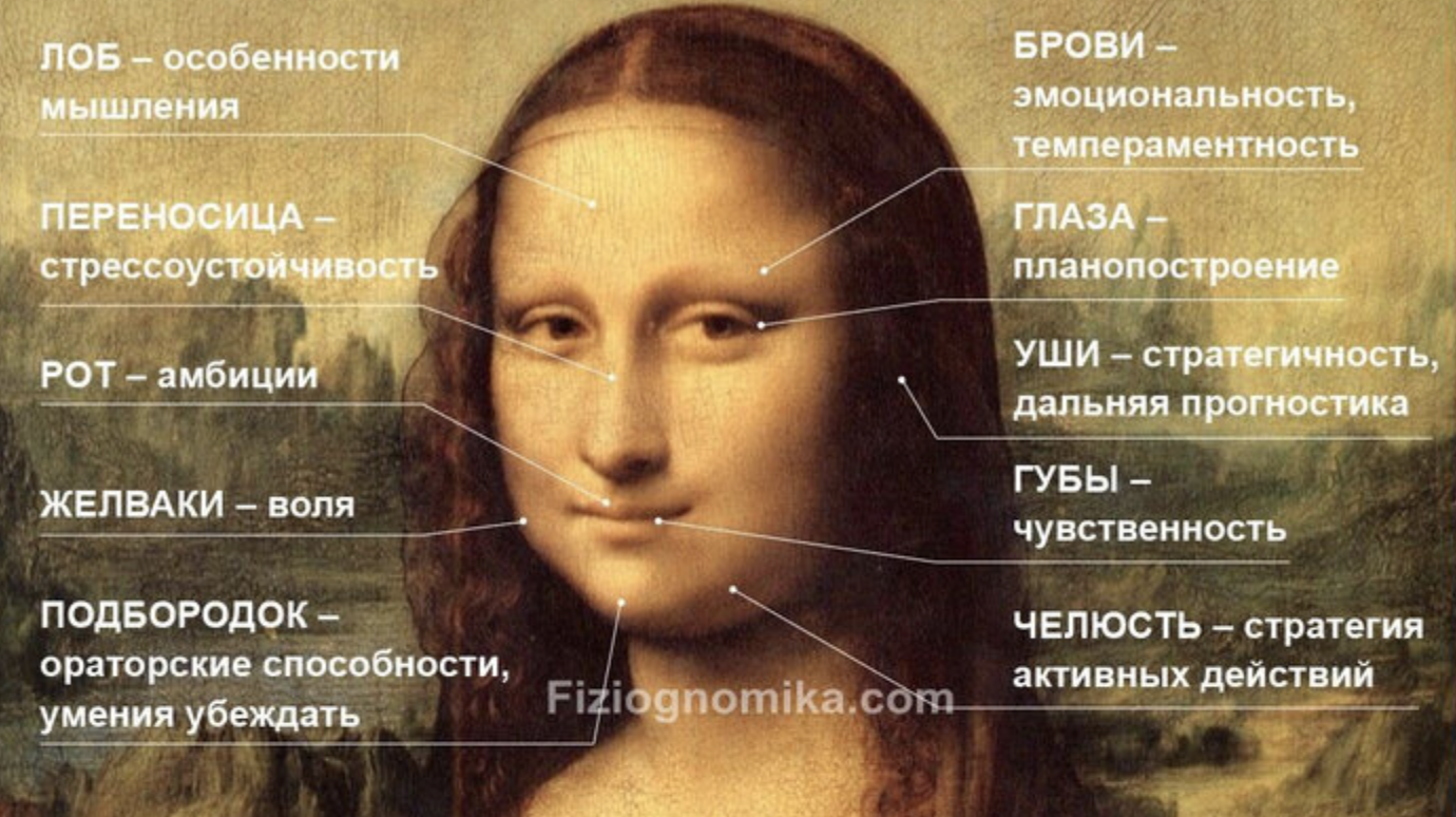 Связь черт лица и характера. И как это поможет при работе с имиджем?
